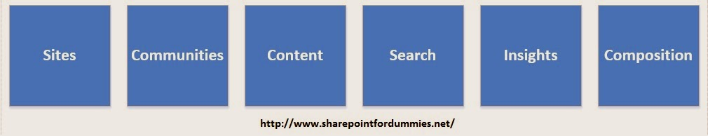 SharePoint Core Tools